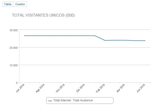 ComScore Trend de Medios -4