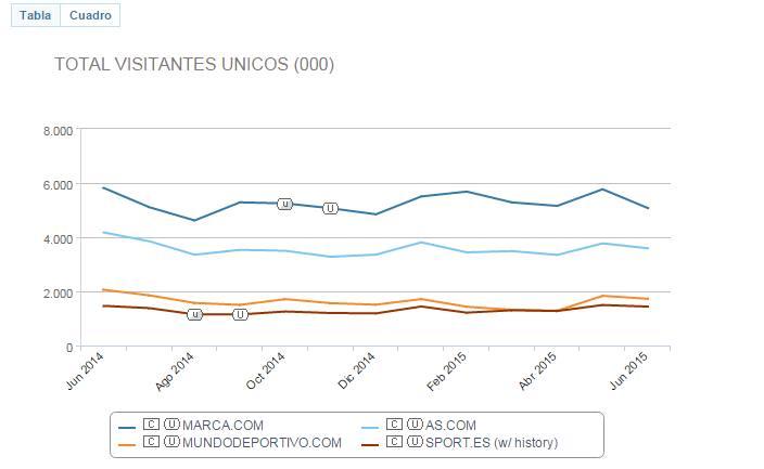 comScore Trend de Medios - 2