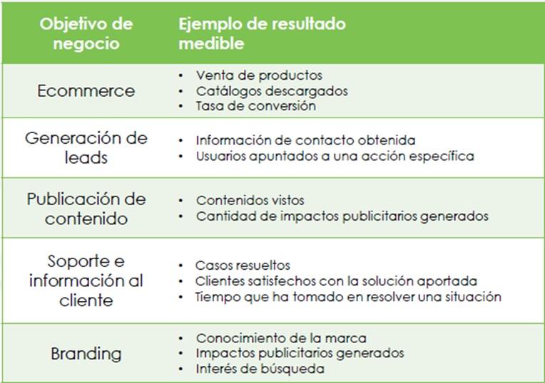 KPIs según los objetivos del negocio