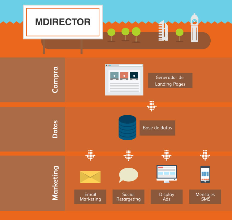 MDirector: E-mail marketing responsive
