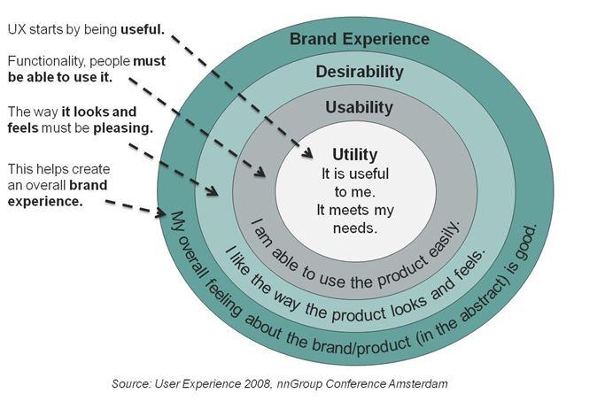 Experiencia del usuario como concepto integrador
