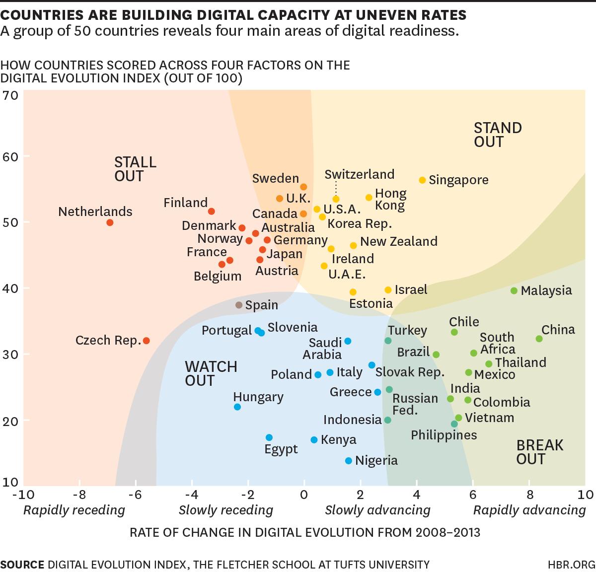 Resultados del Índice de desarrollo digital por países