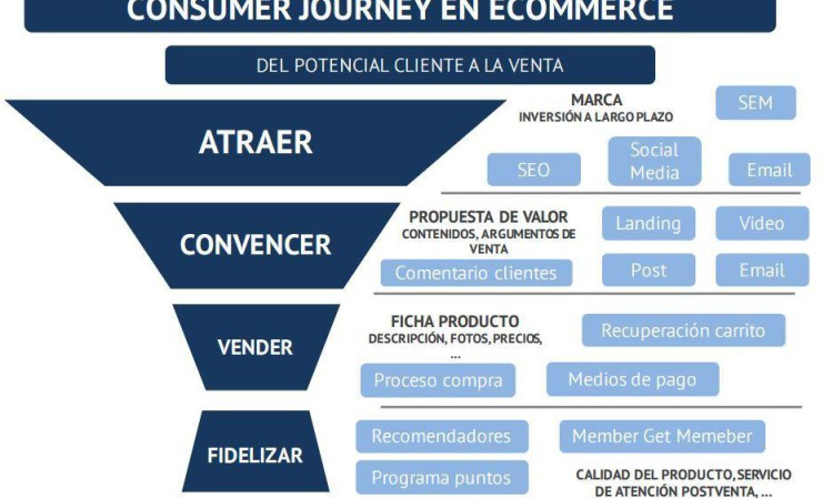 El consumer journey en el e-commerce
