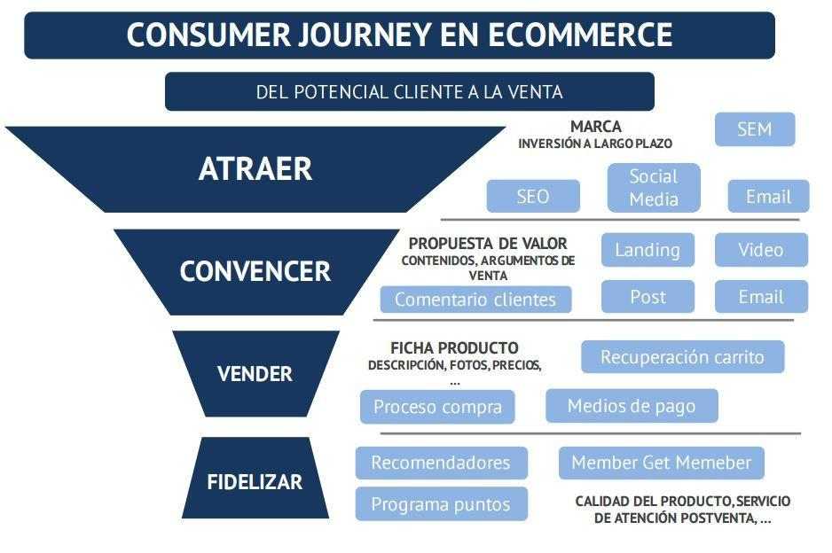 El consumer journey en el e-commerce