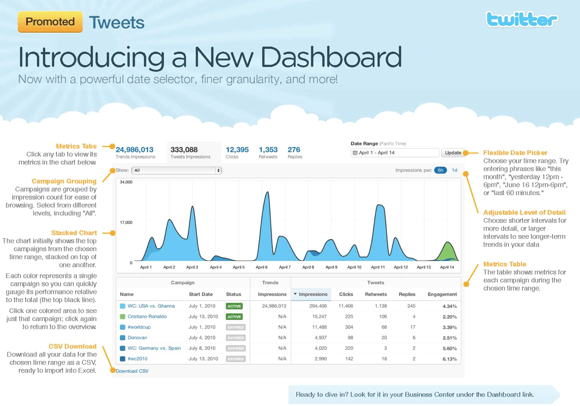 Twitter-Analytics-Dashboard