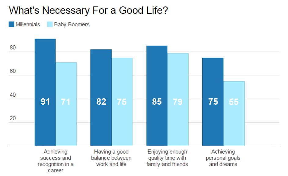 Millenials - Qué es necesario para una buena vida