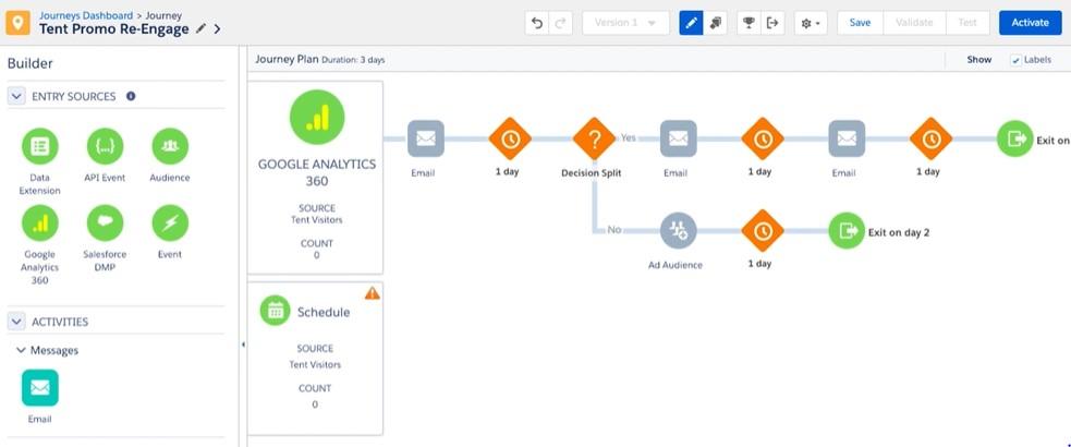 Journey Builder Salesforce Marketing Cloud Google Analytics
